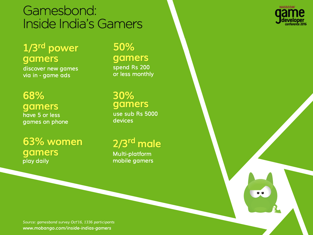 Female Gamers Are Homemakers White Paper On Indian Gaming - Game design forum