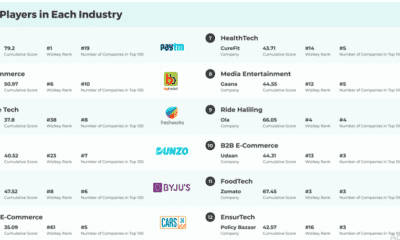 Fintech, e-commerce, SaaS, logistics and Edtech in Wizikey's 'Hottest Startups of 2020' top 10